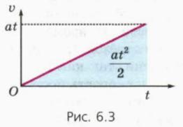 График зависимости скорости от времени