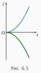 Формула для расчета координаты тела в любой момент времени